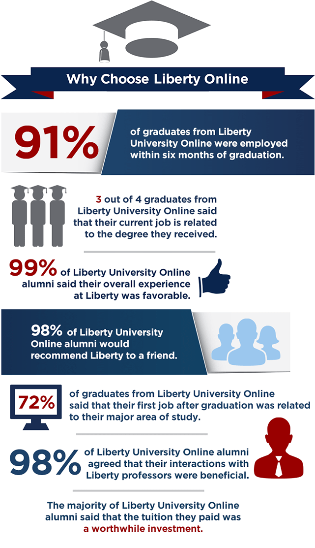 Choose Liberty University Online