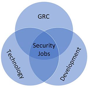 Governance, Risk Management, & Compliance (GRC), Technology, and Development - Cyber Security jobs