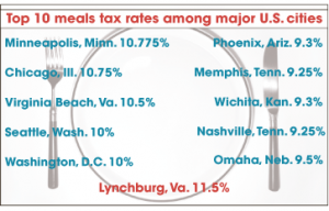 Tax rates — This graphic shows the highest meals tax rates among major metropolitan areas. All of the rates listed are state and local taxes combined. Lynchburg's 2013 budget proposal would increase the tax to 12.5 percent.  Of the 50 cities on the Tax Foundation's list, all but 17 have meals tax rates below 9 percent, including New York City, Los Angeles, Houston, Philadelphia and Boston. The city with the lowest meals tax was Milwaukee with 5.65 percent. Source: Tax Foundation Graphic by Elliot Mosher