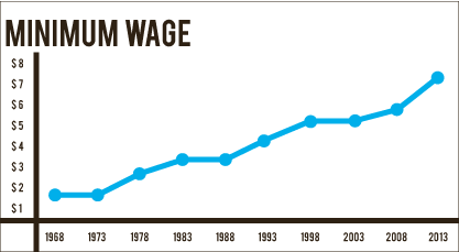 Bottom line — The level of minimum wage has started increasing more rapidly in recent years, and President Obama is fighting to raise it further. Photo credit: Elliot Mosher