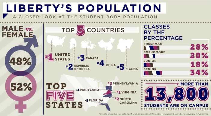 MULTICULTURAL — Liberty's campus population represents nearly 50 percent of the world's countries. Photo credit: Breann Black