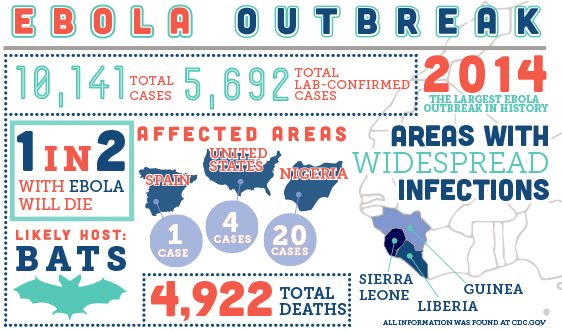 Outbreak — The CDC is directing its efforts toward containing the Ebola disease, which has claimed the lives of nearly 5,000 people. Photo credit: Bre Black