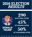 Photo Credit: AP and Virginia Department of Elections