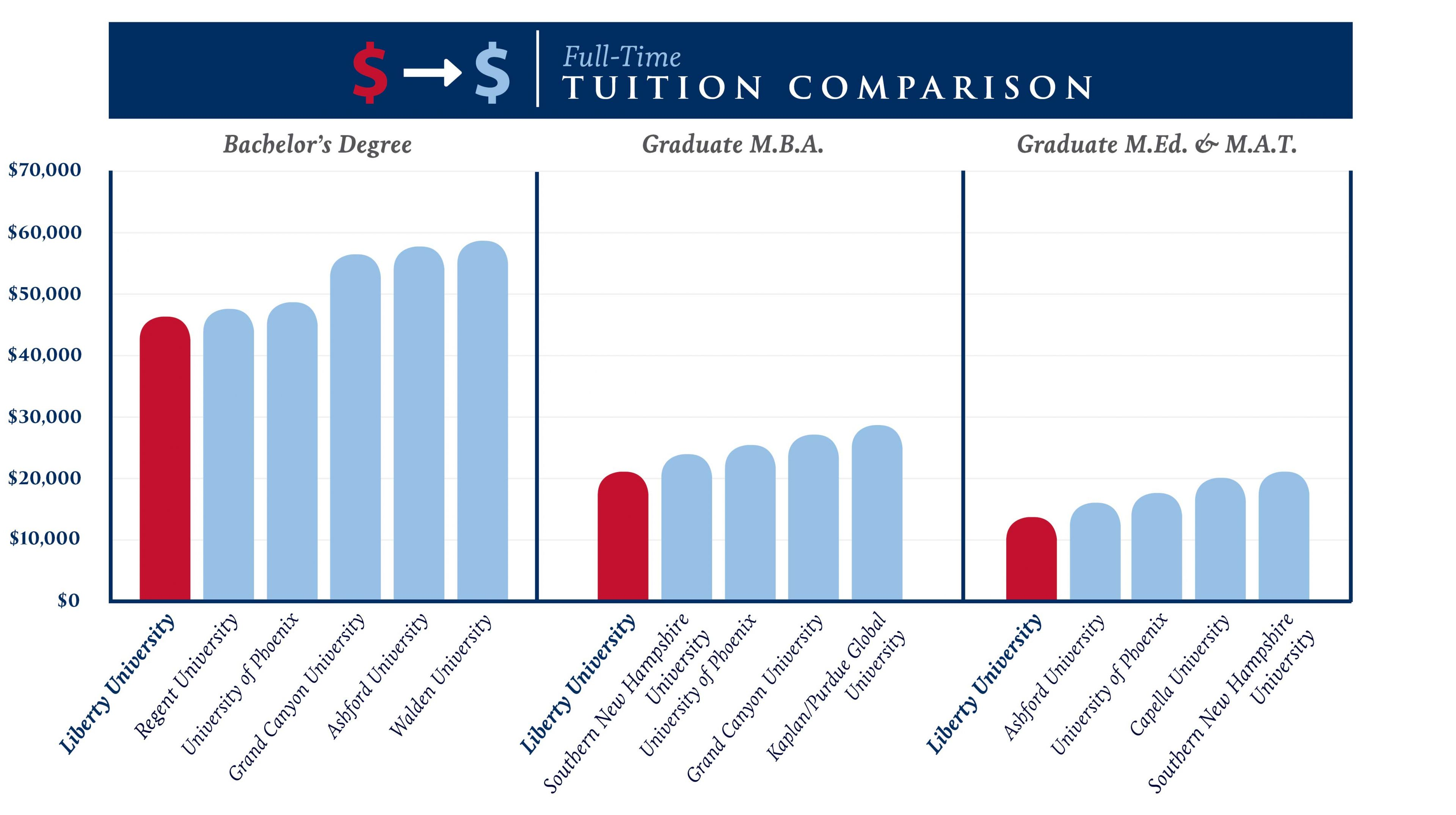 Bar chart comparing Liberty's tuition rates to comparable universities for all degree levels. Liberty tuition rates are lower than those of Regent University, Grand Canyon University, The University of Phoenix, Capella University, and Walden University.