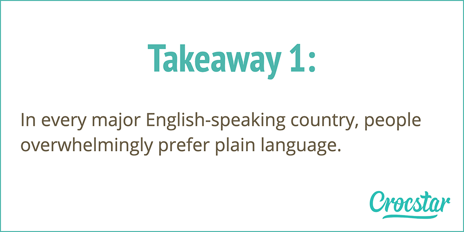 Takeaway 1: In every major English-speaking country, people overwhelmingly prefer plain language