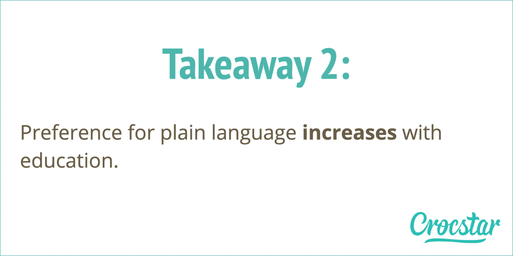 Takeaway 2: Preference for plain language increases with education