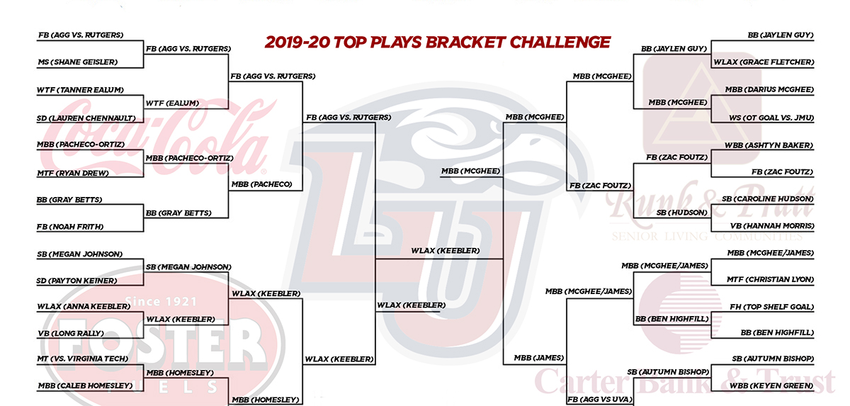 The Liberty women's lacrosse team and Anna Keebler's play have won the bracket challenge.
